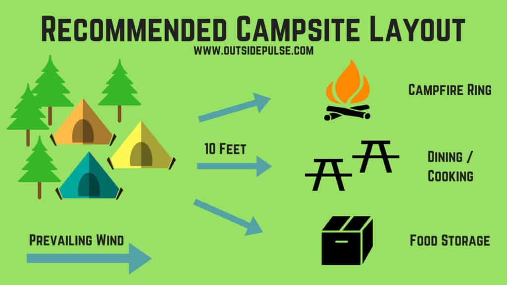 Best Camping Setup  Everything You Need To Know
