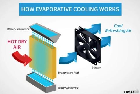 How Evaporative Coolers Work