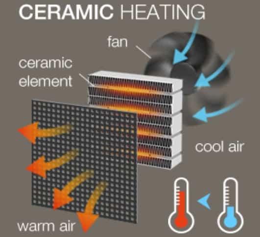 Ceramic Heating