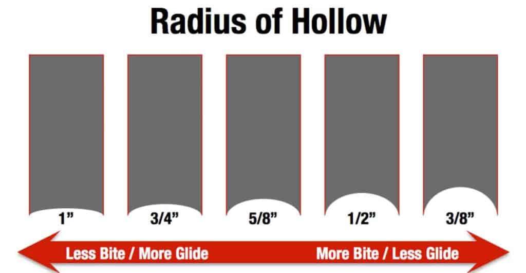 Radius of Hollow